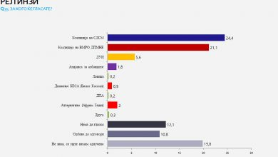 Photo of SDSM in lead over VMRO-DPMNE in new poll