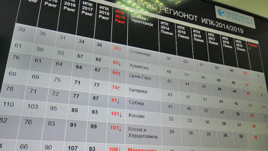Photo of TI: North Macedonia drops 13 spots in latest global corruption ranking