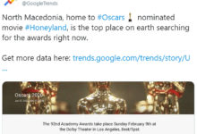 Photo of North Macedonia most searched word on Google related to Oscar awards