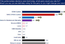 Photo of SDSM in lead over VMRO in NDI opinion poll