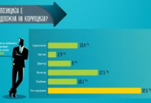 Photo of Opinion survey: Significant number of citizens believe reporting corruption is fight lost even before it begun