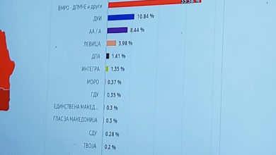Photo of SEC: 36.48% for SDSM, 35.47% for VMRO-DPMNE, 10.73% for DUI