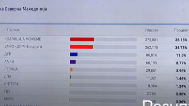 Photo of 90% of votes counted: 36.15% for SDSM, 34.73% for VMRO-DPMNE, 11.5% for DUI