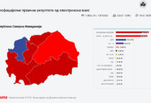 Photo of SEC: 36.27% for SDSM, 34.89% for VMRO-DPMNE, 11.37% for DUI