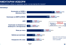Photo of NDI poll: SDSM's coalition in lead over VMRO-DPMNE