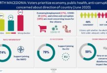 Photo of NDI poll: Voters prioritize economy, public health and anti-corruption