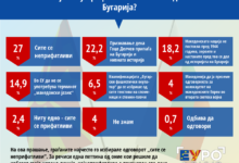 Photo of Survey: Majority believes Government will not cave in under Bulgaria's pressure