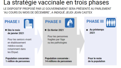Photo of France plans to make virus vaccine available to all free of charge