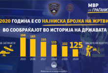 Photo of Spasovski: Number of road fatalities at all-time low due to increased controls
