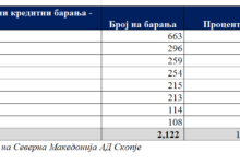 Photo of Development Bank provides €23.5 million within 'Covid 3' credit line, approves 2,122 loan applications so far