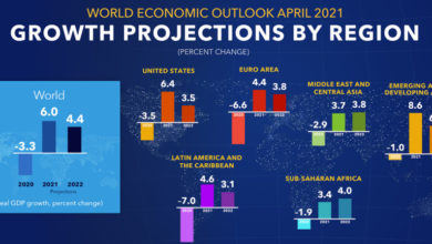Photo of IMF boosts global growth forecasts