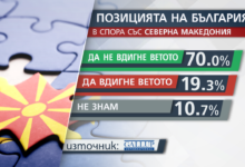 Photo of Gallup: 70 percent of Bulgarians are against concessions in dispute with Skopje