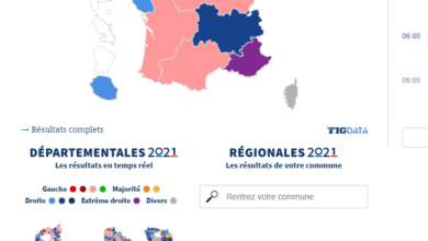 Photo of France's far-right falls short of forecasted win in regional election
